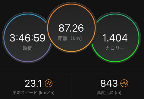 サイクリングの時間、距離、消費カロリーデータ