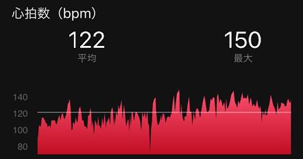 サイクリング中の心拍数