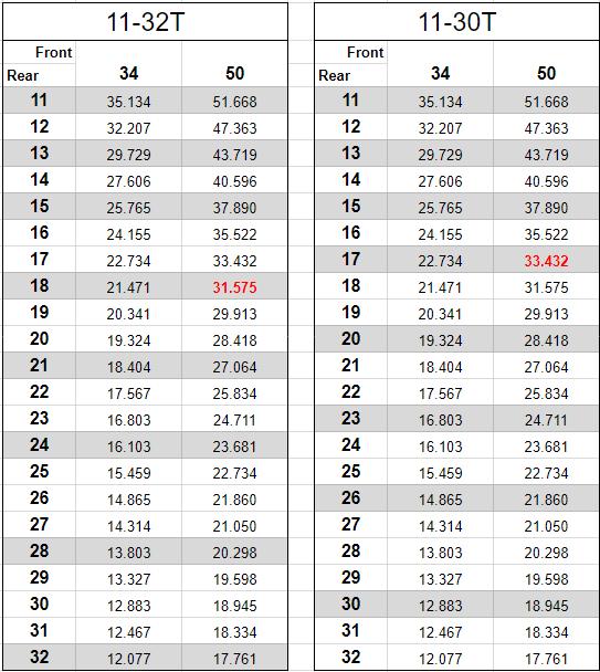 11-32tと11-30tの各ギアをケイデンス90で回した時の時速を計算したスプレッドシートの画像