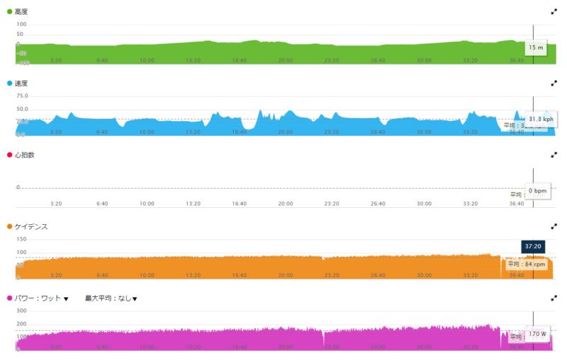 ガーミンコネクトで閲覧できたZwiftデータ