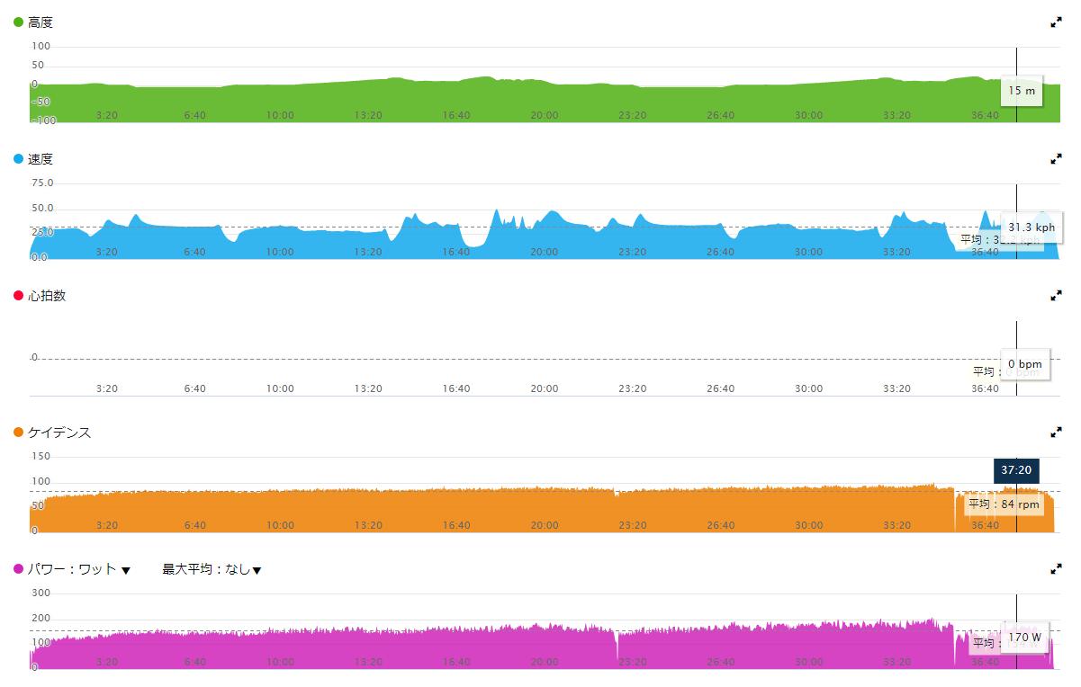 ガーミンコネクトのデータ