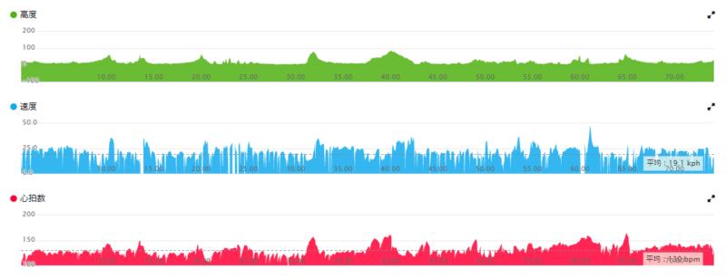 サイクリング中の高度、速度、心拍数データ