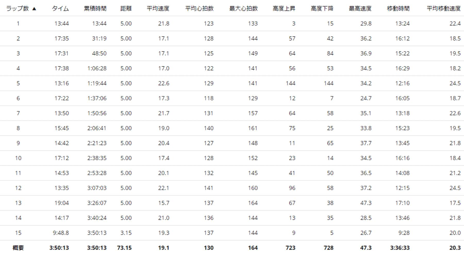 ガーミンで記録したサイクリングの5kmラップデータ