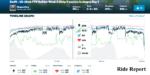 Zwiftのタイムライングラフ