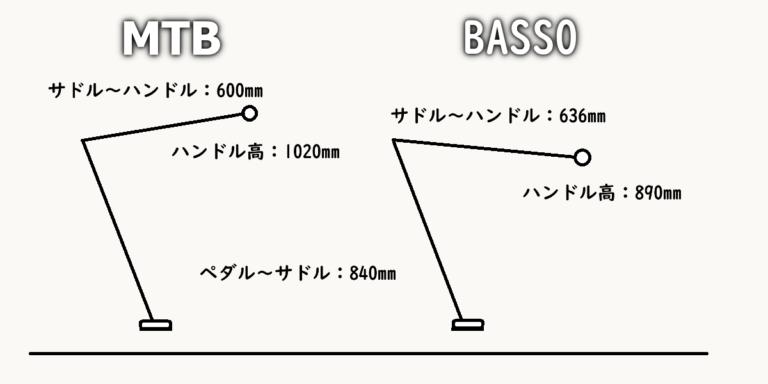 MTBとクロスバイクのポジションを比較して違いを伝える画像