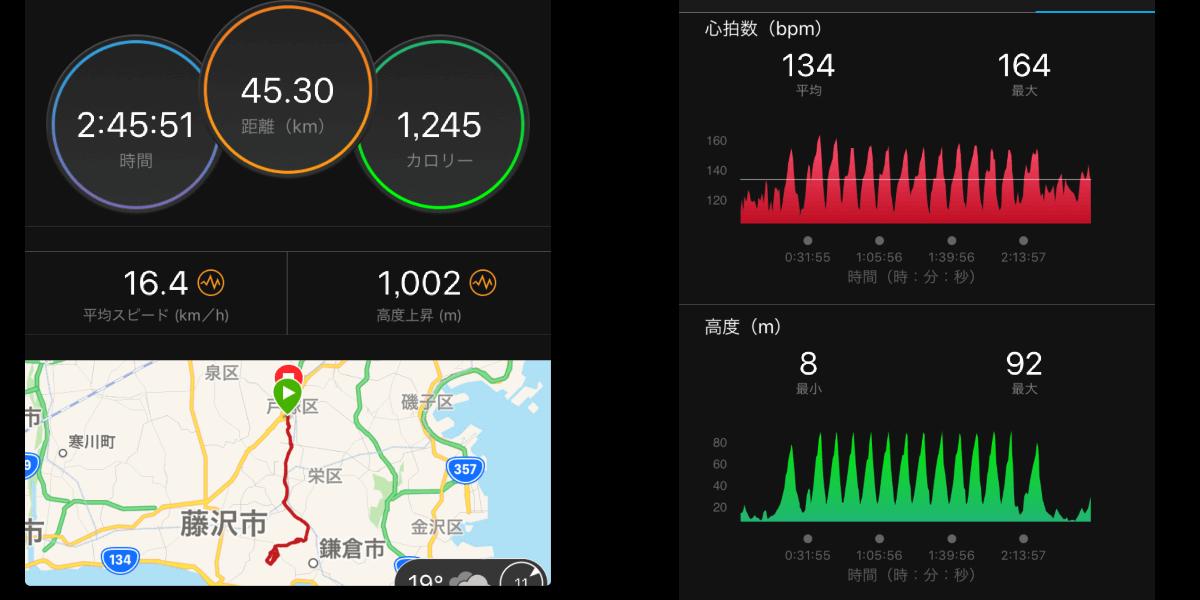 鎌倉山の激坂練習のガーミンデータ