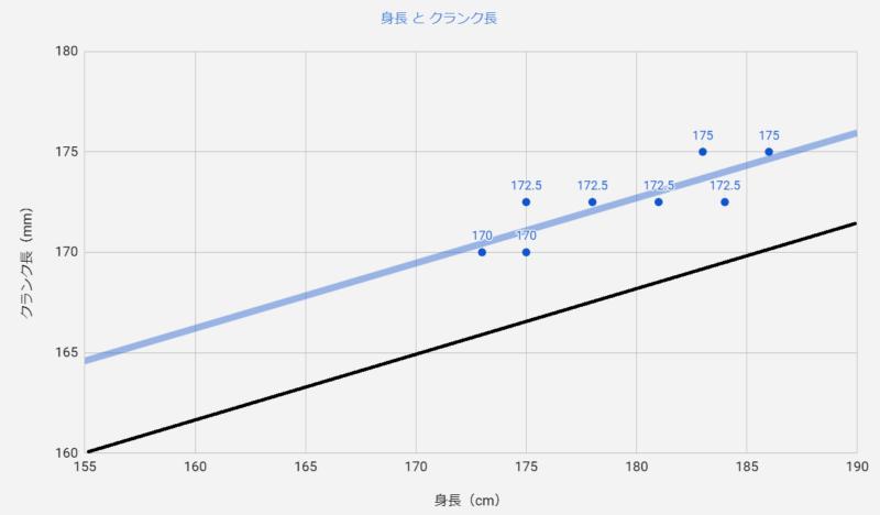 欧州プロライダーの身長とクランク長のグラフ