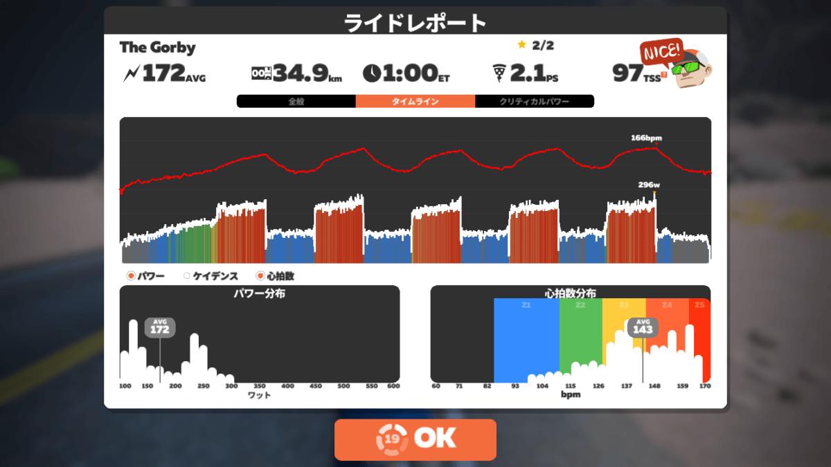Zwiftのワークアウト「The GORBY」のライドレポート画面