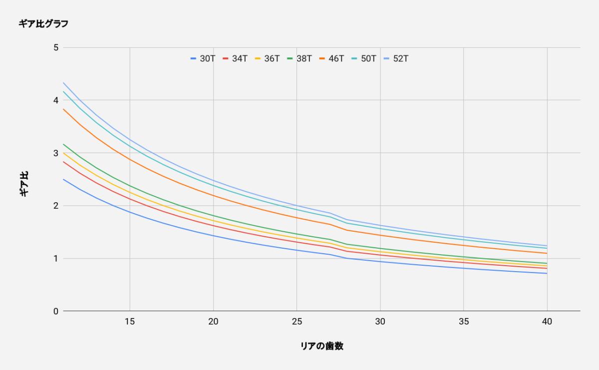 ギア比のグラフ