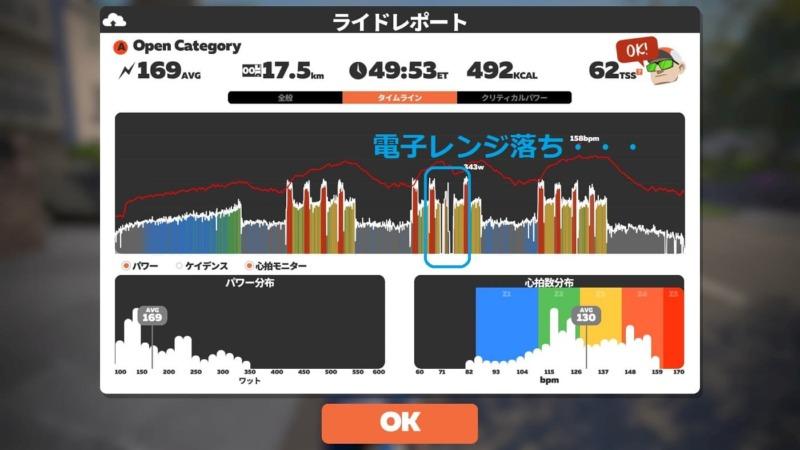 ANT+が電子レンジの影響を受けたことを説明するZwiftの画像